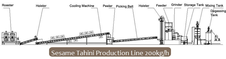 Sesame Tahini Production Flat Chart